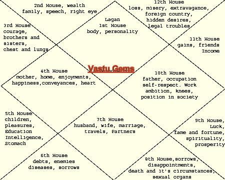 Astrology Services Basics Of Astrology Ghar Ke Pandit